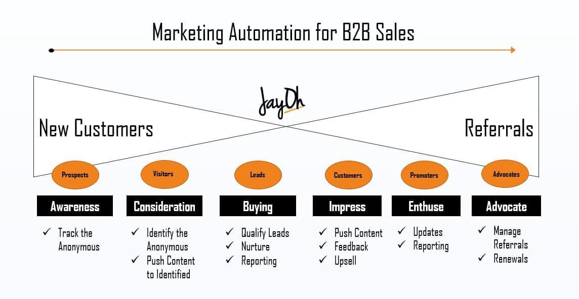 JayOh B2B Marketing Automation